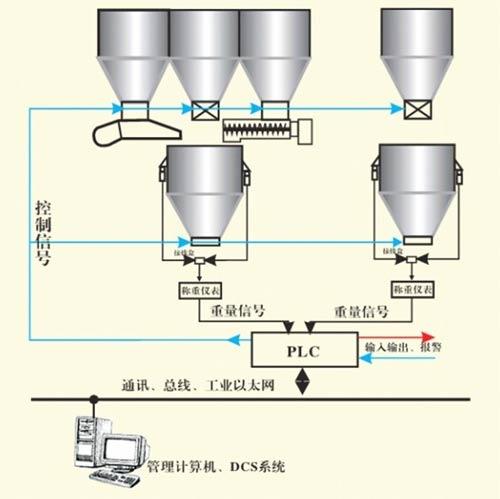液体称重系统